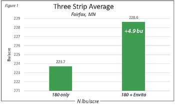 Figure 1: Three Strip Average Chart